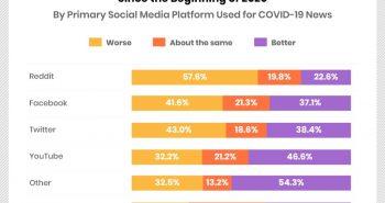 social-media-reddit-covid-19