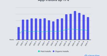App-installs-up-19-1536x1028