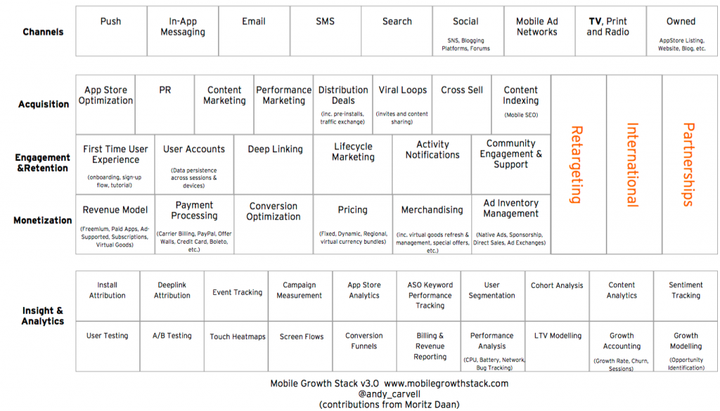mobile growth stack